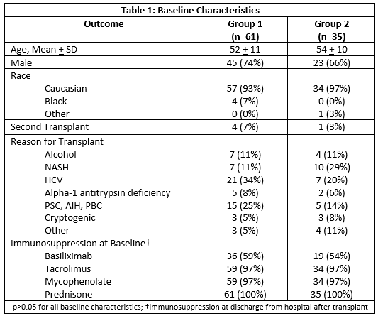 Nemi úton terjedő betegségek/Tünetek/Kezelés