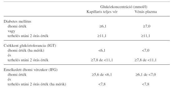 Cukorbetegség és impotencia. Problémák megoldása a férfiak hatékonyságával