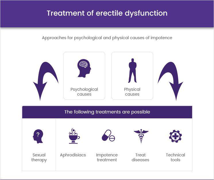 Priapizmus tünetei és kezelése