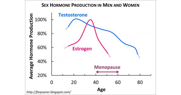 pénisznövekedés és növekedési hormon