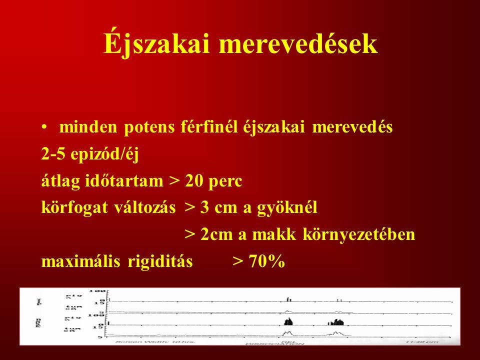 átlagos erekció időtartama ben)