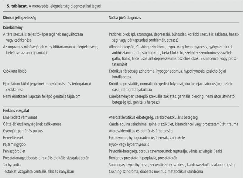 epididymitis és merevedés